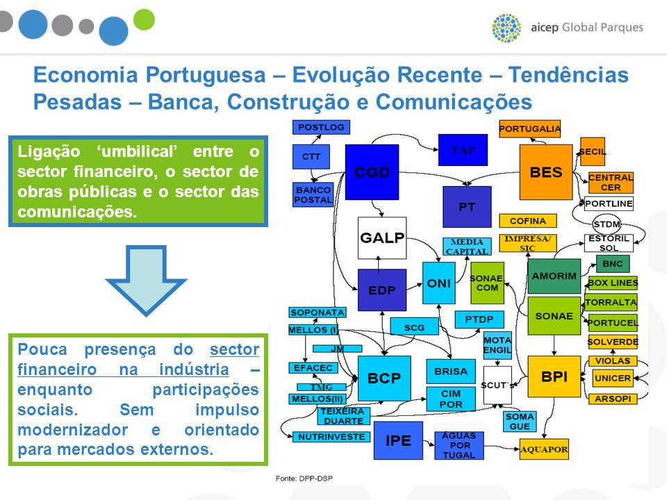Ligação umbilical entre o sector financeiro, o sector de obras públicas e o sector das comunicações. Pouca presença do sector financeiro na indústria