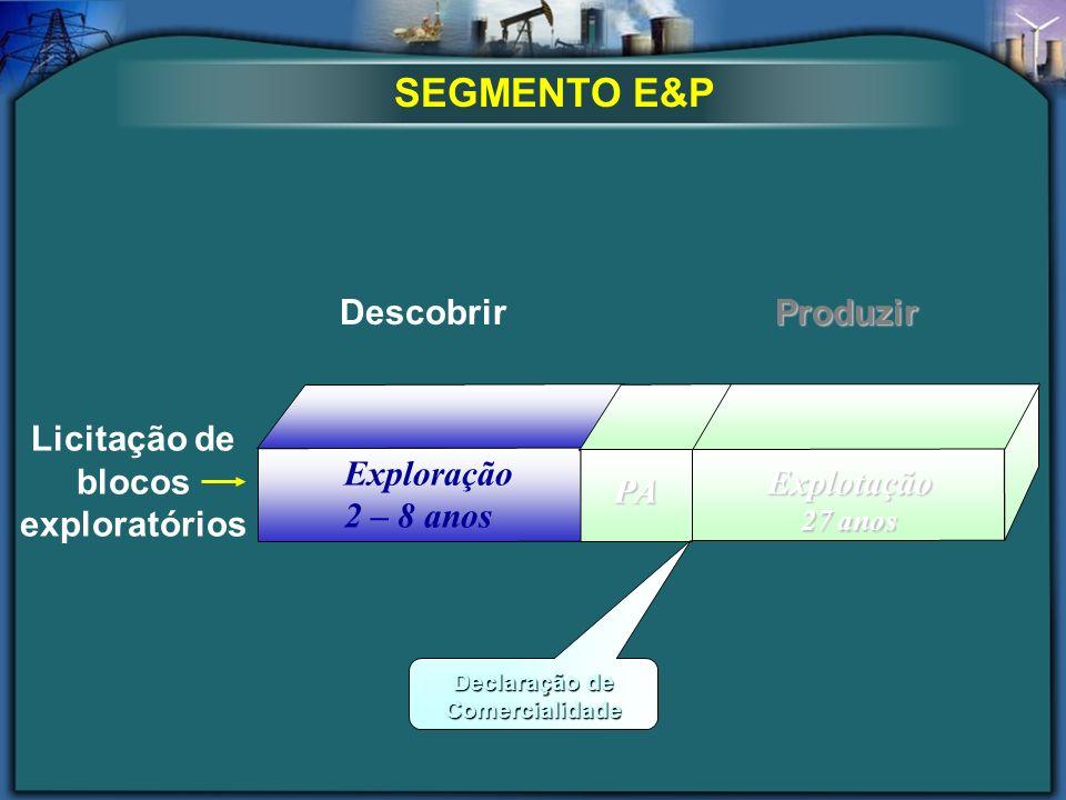 SEGMENTO E&P Licitação de blocos exploratórios Exploração 2 – 8 anos Explotação 27 anos PAPA Declaração de Comercialidade DescobrirProduzir
