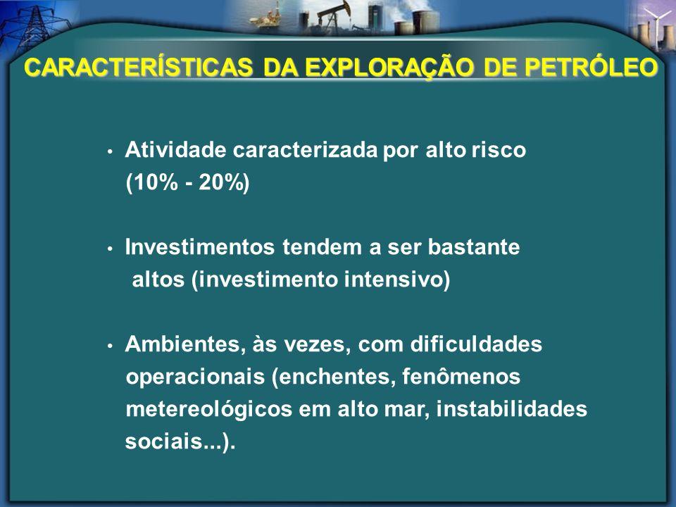 Atividade caracterizada por alto risco (10% - 20%) Investimentos tendem a ser bastante altos (investimento intensivo) Ambientes, às vezes, com dificul