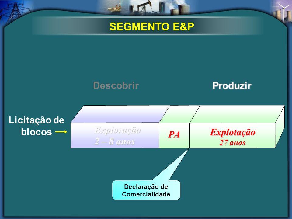 SEGMENTO E&P Licitação de blocos Exploração 2 – 8 anos Explotação 27 anos PAPA Declaração de Comercialidade DescobrirProduzir