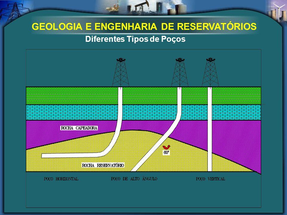 Diferentes Tipos de Poços GEOLOGIA E ENGENHARIA DE RESERVATÓRIOS