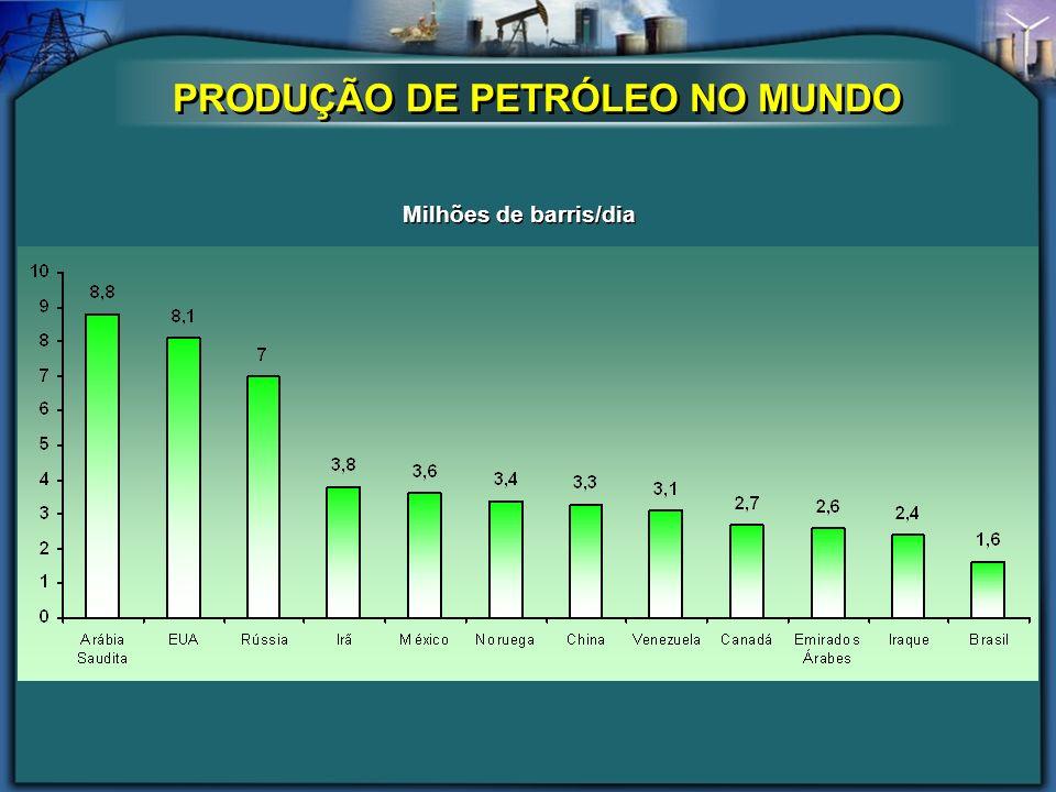PRODUÇÃO DE PETRÓLEO NO MUNDO Milhões de barris/dia