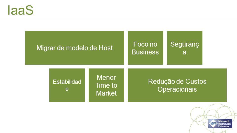 Migrar de modelo de Host Redução de Custos Operacionais Foco no Business Seguranç a Estabilidad e Menor Time to Market IaaS
