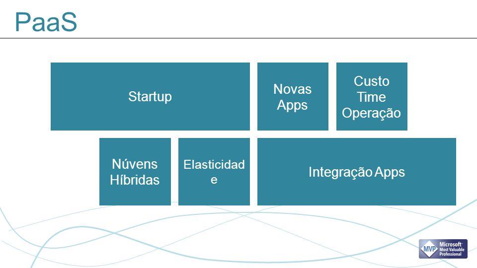 PaaS Startup Integração Apps Novas Apps Custo Time Operação Núvens Híbridas Elasticidad e