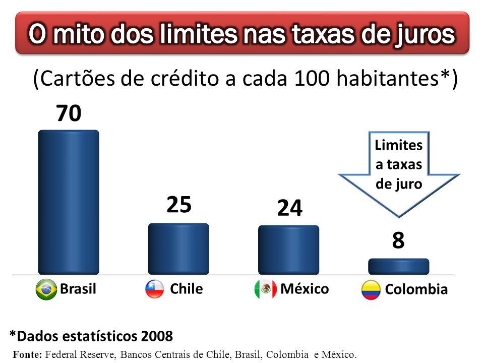 Fonte: Federal Reserve, Bancos Centrais de Chile, Brasil, Colombia e México. MéxicoBrasil *Dados estatísticos 2008 (Cartões de crédito a cada 100 habi