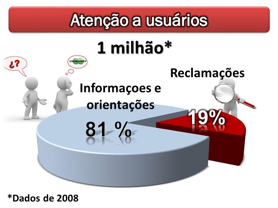 Informaçoes e orientações Reclamações 1 milhão* *Dados de 2008