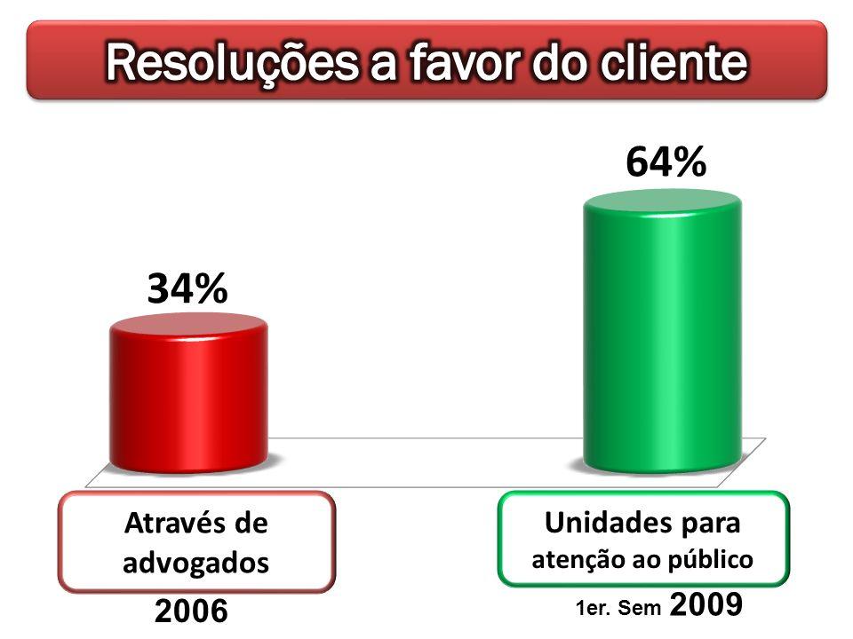 2006 1er. Sem 2009 Através de advogados Unidades para atenção ao público