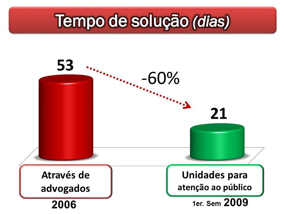 -60% 2006 1er. Sem 2009 Através de advogados Unidades para atenção ao público