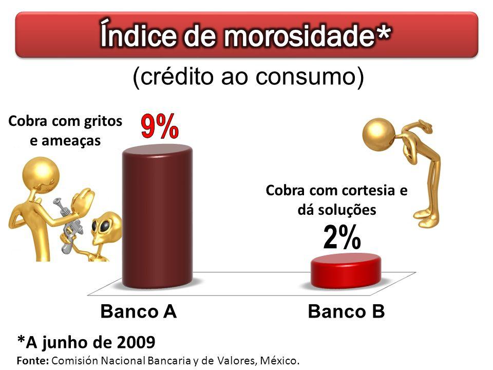*A junho de 2009 Fonte: Comisión Nacional Bancaria y de Valores, México. Banco ABanco B (crédito ao consumo) Cobra com gritos e ameaças Cobra com cort