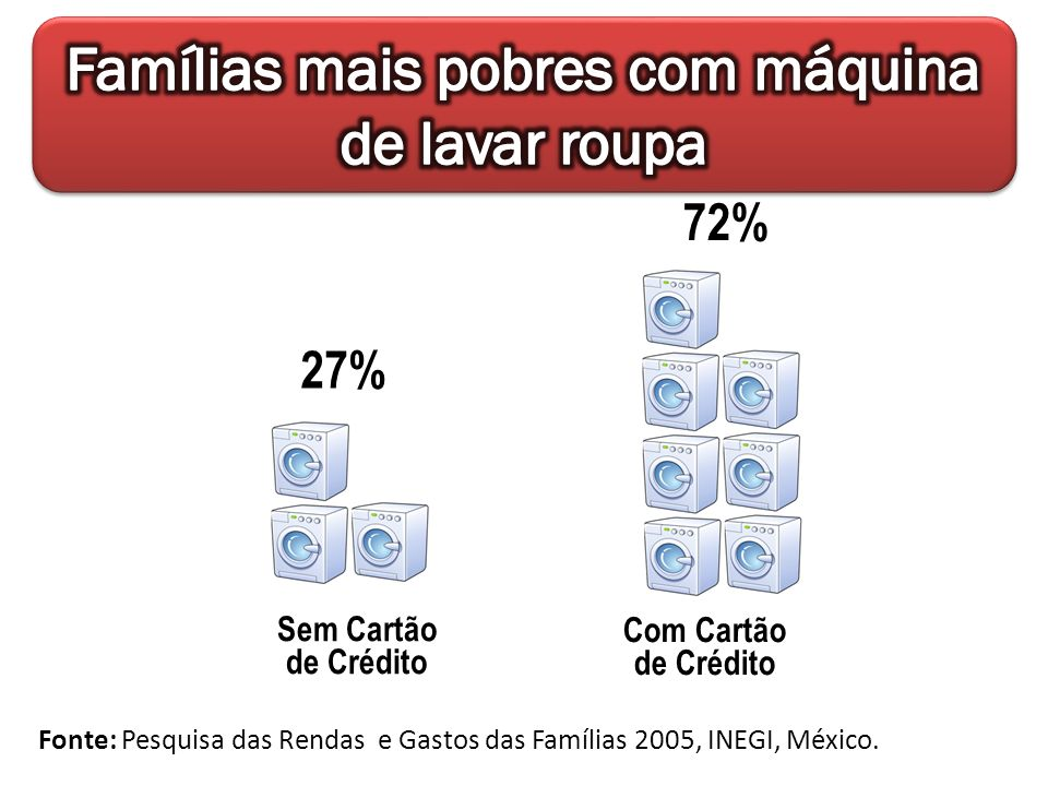 Sem Cartão de Crédito Fonte: Pesquisa das Rendas e Gastos das Famílias 2005, INEGI, México.