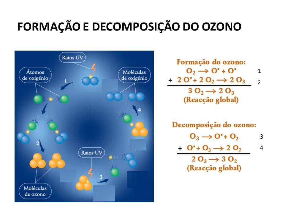 FORMAÇÃO E DECOMPOSIÇÃO DO OZONO 1 2 3 4