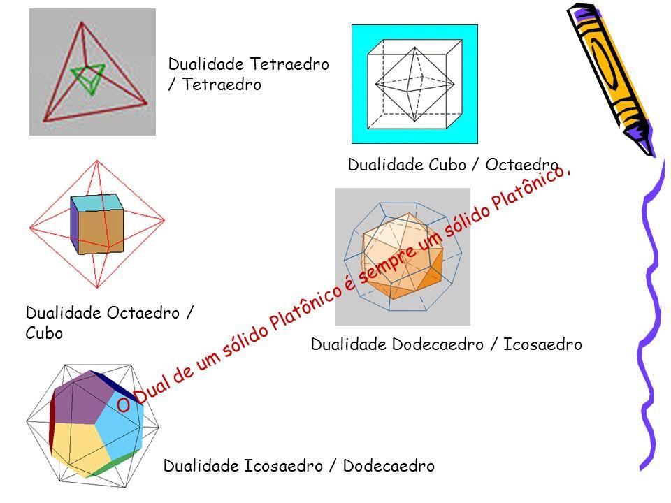 Dualidade Tetraedro / Tetraedro Dualidade Cubo / Octaedro Dualidade Octaedro / Cubo Dualidade Dodecaedro / Icosaedro Dualidade Icosaedro / Dodecaedro