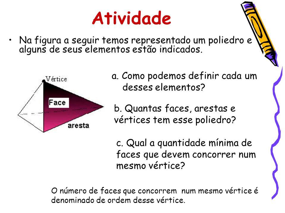 Atividade Na figura a seguir temos representado um poliedro e alguns de seus elementos estão indicados. a. Como podemos definir cada um desses element