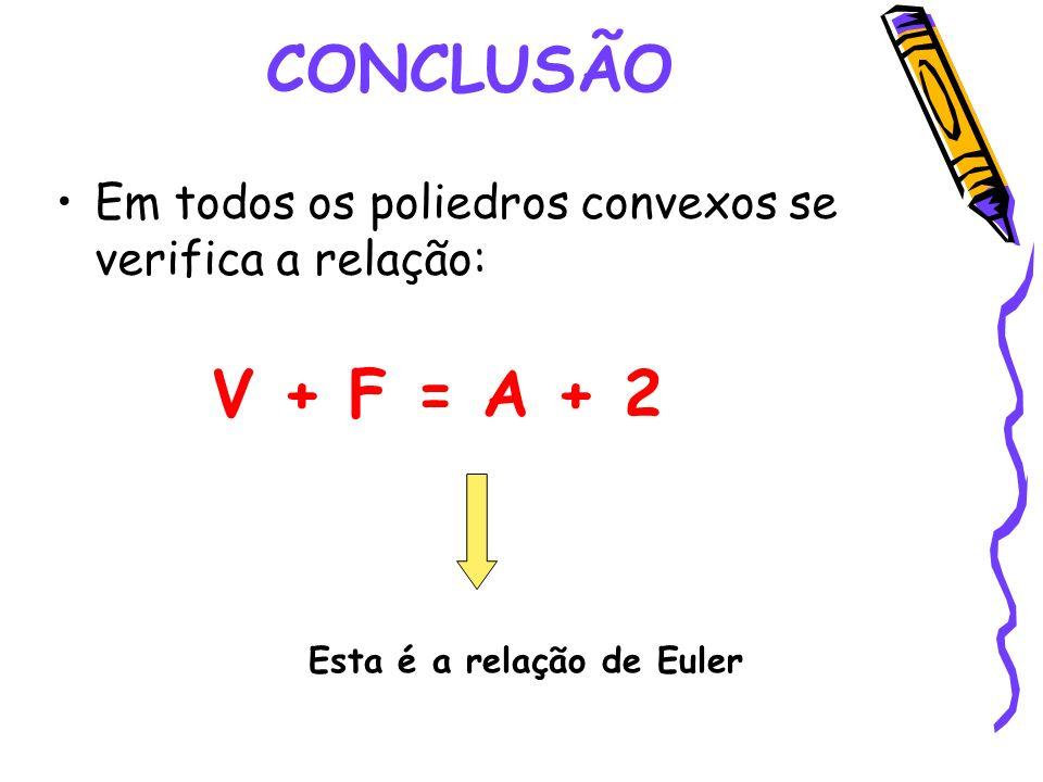 CONCLUSÃO Em todos os poliedros convexos se verifica a relação: V + F = A + 2 Esta é a relação de Euler