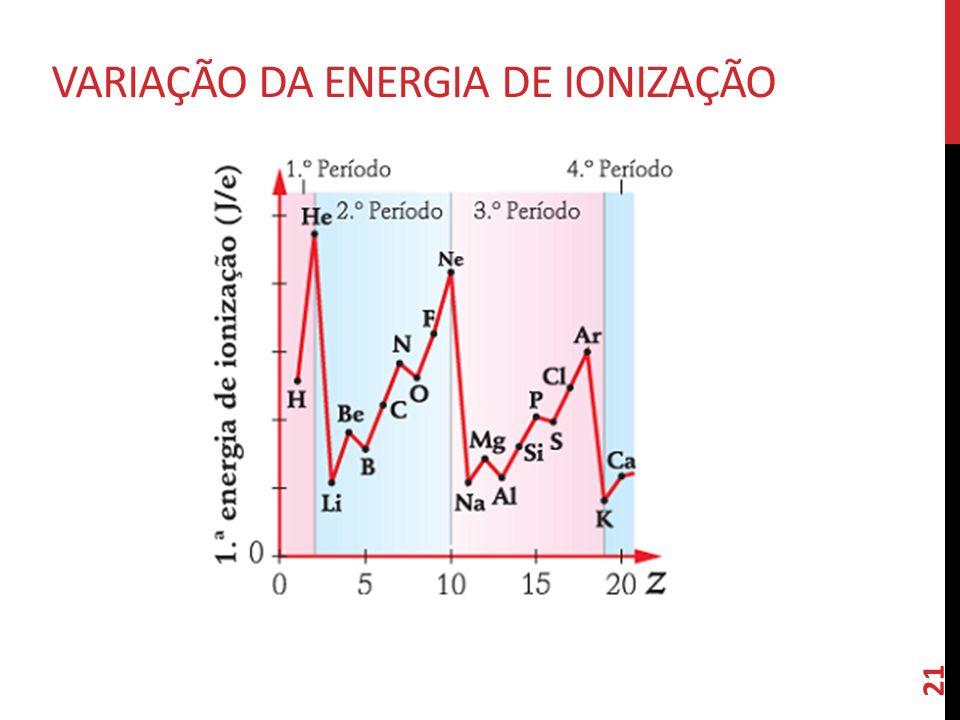 21 VARIAÇÃO DA ENERGIA DE IONIZAÇÃO