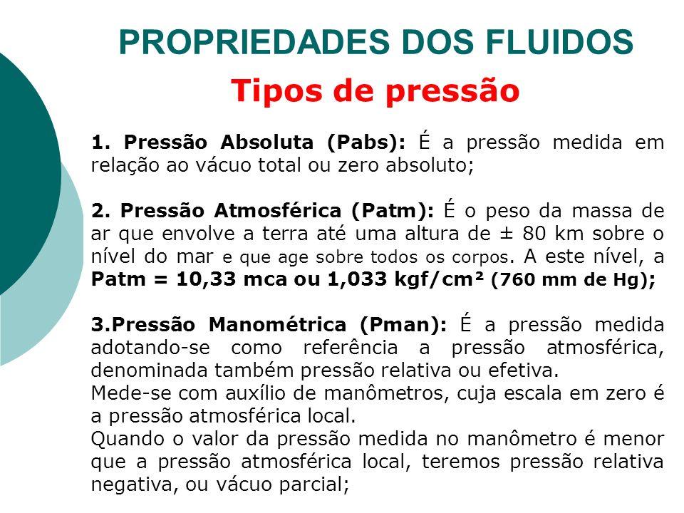 1. Pressão Absoluta (Pabs): É a pressão medida em relação ao vácuo total ou zero absoluto; 2. Pressão Atmosférica (Patm): É o peso da massa de ar que