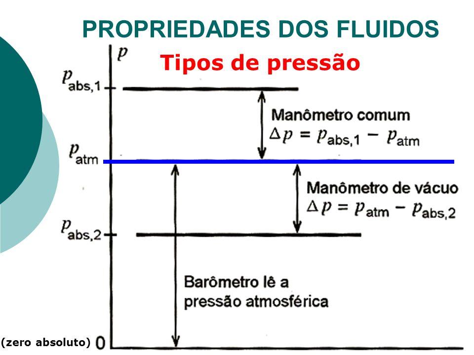 Tipos de pressão (zero absoluto)
