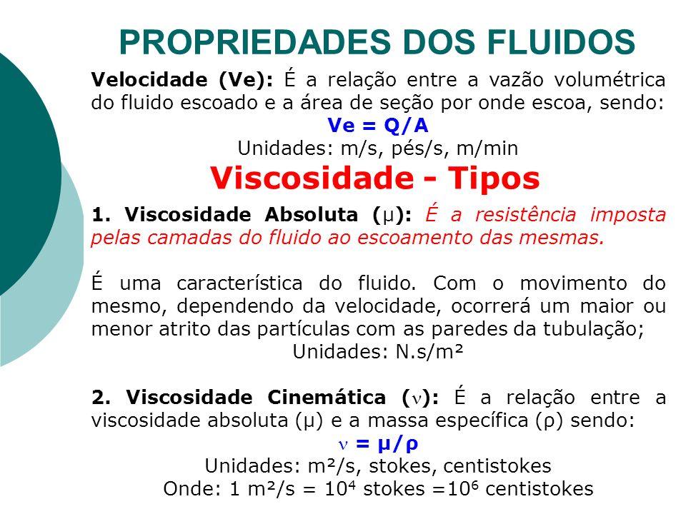 Velocidade (Ve): É a relação entre a vazão volumétrica do fluido escoado e a área de seção por onde escoa, sendo: Ve = Q/A Unidades: m/s, pés/s, m/min