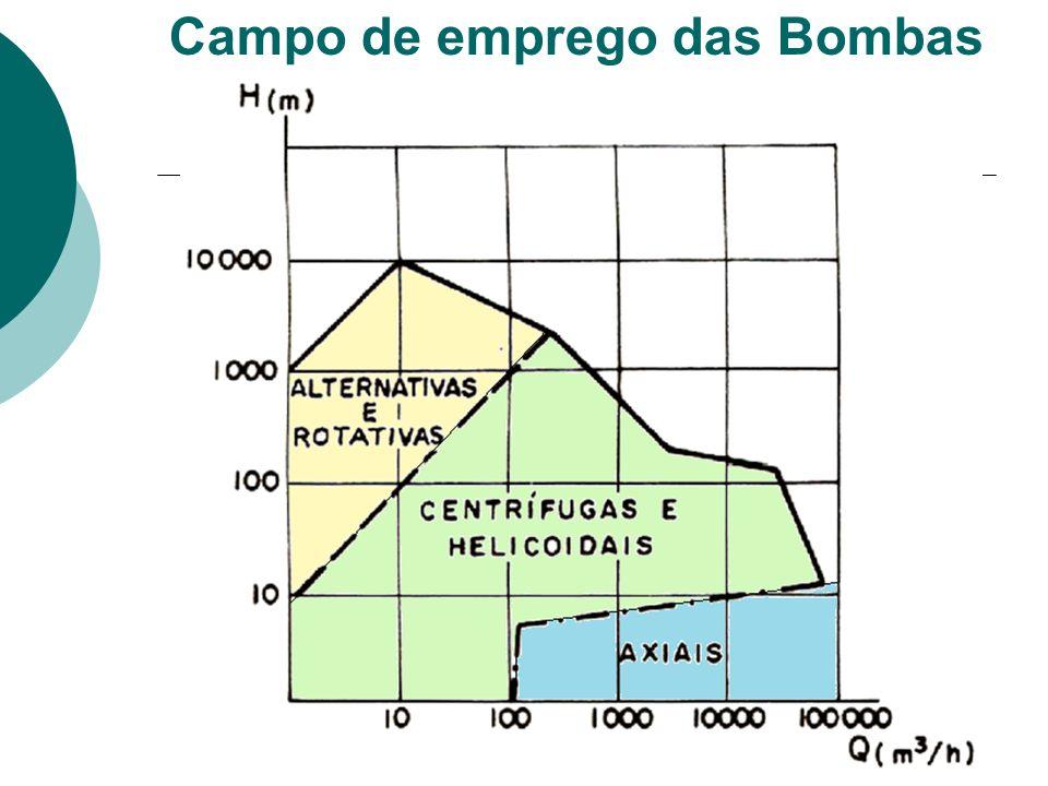 Campo de emprego das Bombas