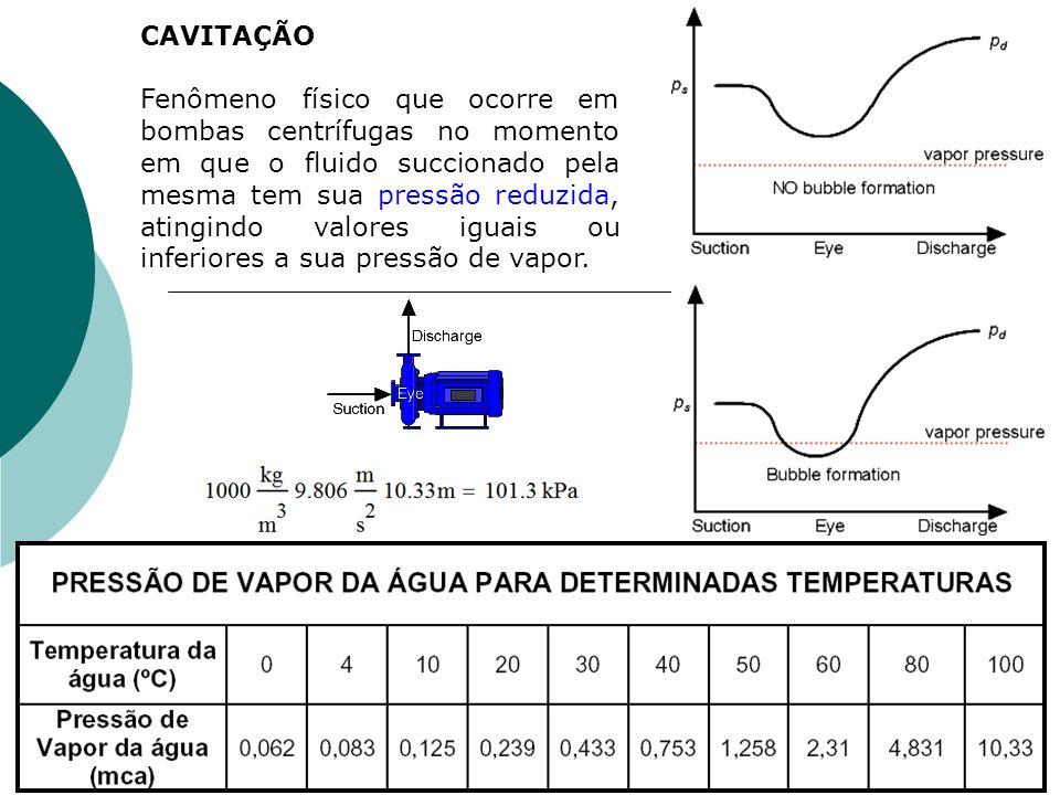 CAVITAÇÃO Fenômeno físico que ocorre em bombas centrífugas no momento em que o fluido succionado pela mesma tem sua pressão reduzida, atingindo valore