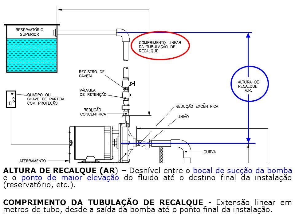 CARACTERÍSTICAS DO RECALQUE ALTURA DE RECALQUE (AR) – Desnível entre o bocal de sucção da bomba e o ponto de maior elevação do fluido até o destino fi