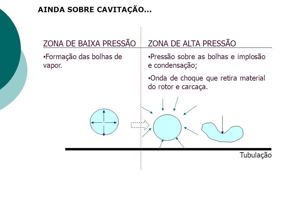 ZONA DE BAIXA PRESSÃO Formação das bolhas de vapor. ZONA DE ALTA PRESSÃO Pressão sobre as bolhas e implosão e condensação; Onda de choque que retira m