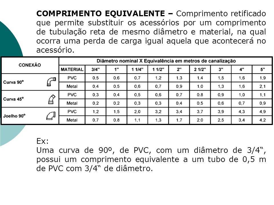 COMPRIMENTO EQUIVALENTE – Comprimento retificado que permite substituir os acessórios por um comprimento de tubulação reta de mesmo diâmetro e materia