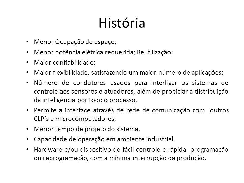 História Menor Ocupação de espaço; Menor potência elétrica requerida; Reutilização; Maior confiabilidade; Maior flexibilidade, satisfazendo um maior n