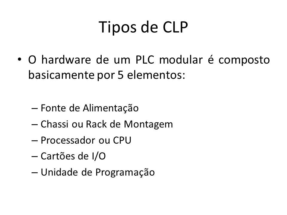 O hardware de um PLC modular é composto basicamente por 5 elementos: – Fonte de Alimentação – Chassi ou Rack de Montagem – Processador ou CPU – Cartões de I/O – Unidade de Programação