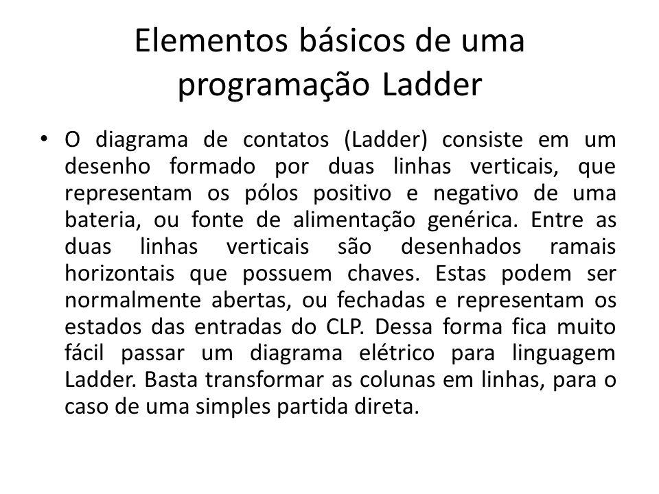 Elementos básicos de uma programação Ladder O diagrama de contatos (Ladder) consiste em um desenho formado por duas linhas verticais, que representam os pólos positivo e negativo de uma bateria, ou fonte de alimentação genérica.
