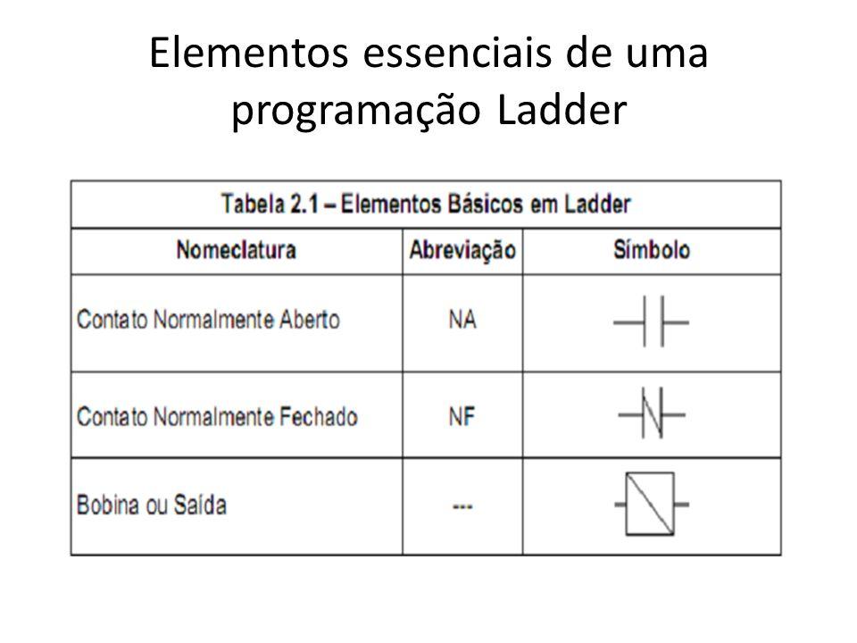 Elementos essenciais de uma programação Ladder