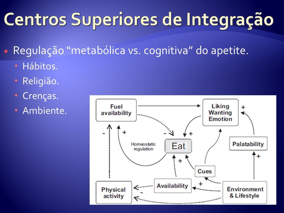Regulação metabólica vs. cognitiva do apetite. Hábitos. Religião. Crenças. Ambiente.