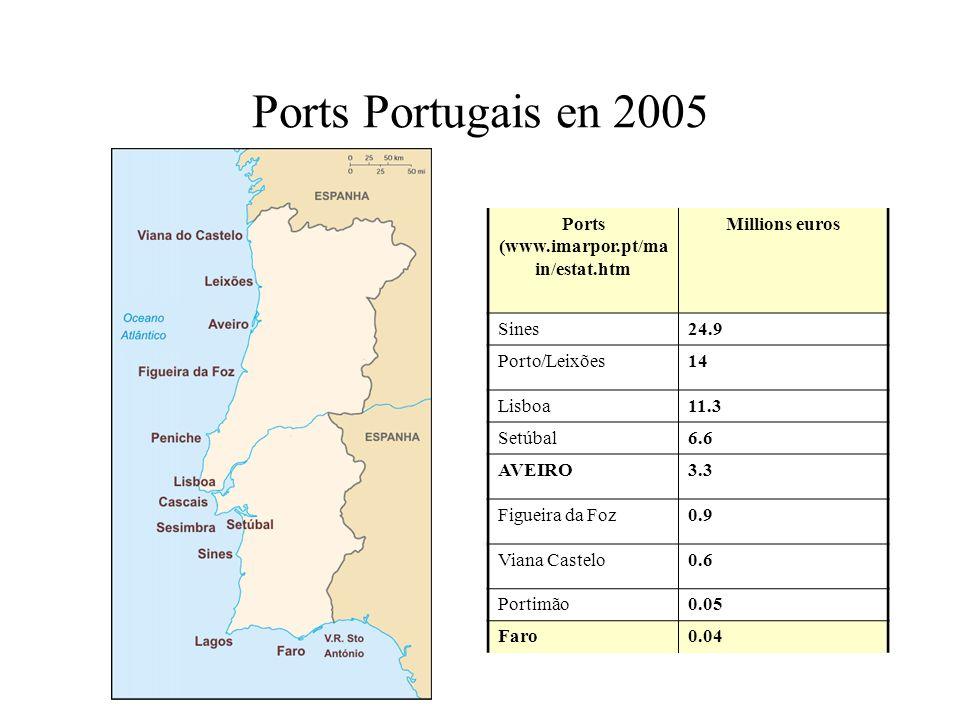 Ports Portugais en 2005 Ports (www.imarpor.pt/ma in/estat.htm Millions euros Sines24.9 Porto/Leixões14 Lisboa11.3 Setúbal6.6 AVEIRO3.3 Figueira da Foz
