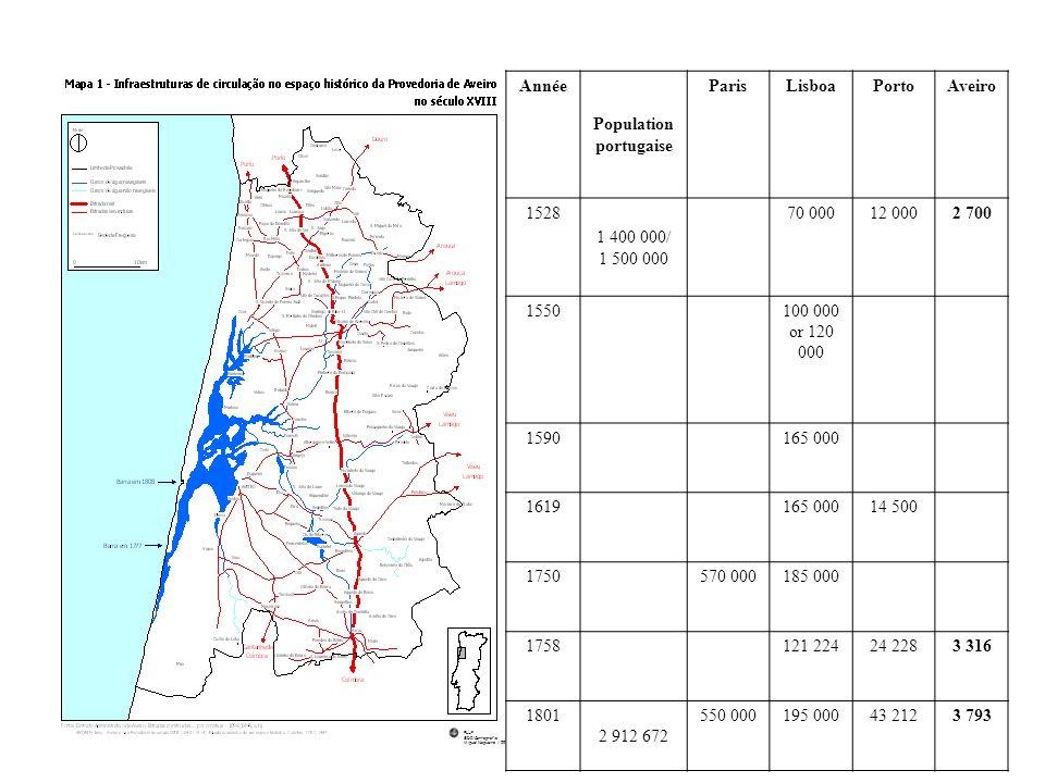 FLUP SDI/Cartografia Miguel Nogueira / 99 Année Population portugaise ParisLisboaPortoAveiro 1528 1 400 000/ 1 500 000 70 00012 0002 700 1550 100 000