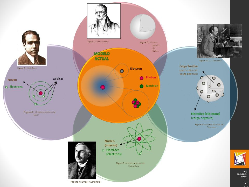 CFQ 2012/2013 8º Ano 3 Carga Positiva (partícula com carga positiva) Electrões (électrons) (carga negativa) Figura 5: modelo atómico de Thomson Figura 4: J.