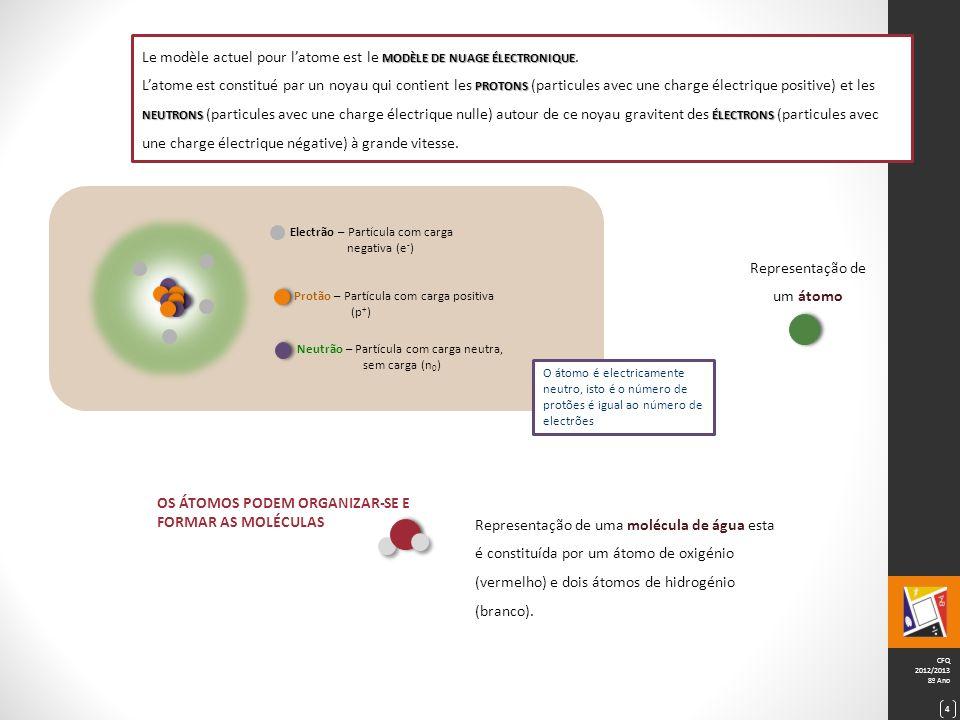 CFQ 2012/2013 8º Ano 5 Q UELLE EST LA CONSTITUTION D UNE SUBSTANCE .