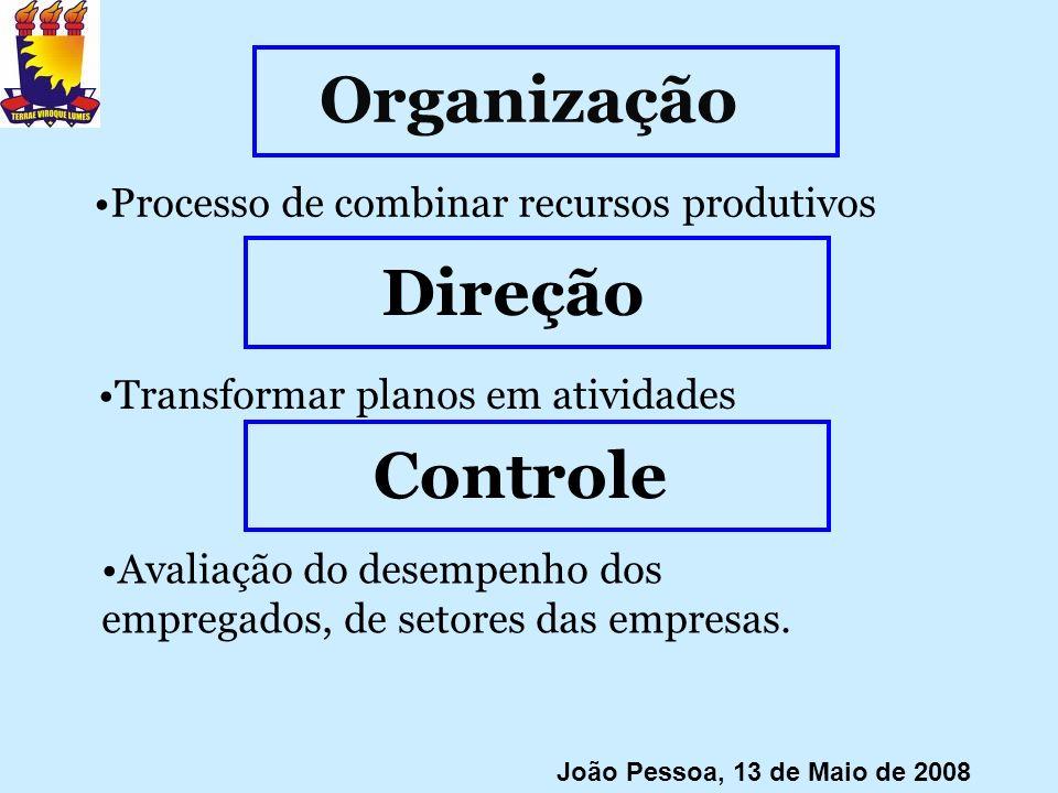 Organização Processo de combinar recursos produtivos João Pessoa, 13 de Maio de 2008 Direção Transformar planos em atividades Controle Avaliação do de