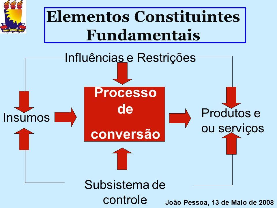 Elementos Constituintes Fundamentais Influências e Restrições Insumos Produtos e ou serviços Subsistema de controle Processo de conversão João Pessoa,