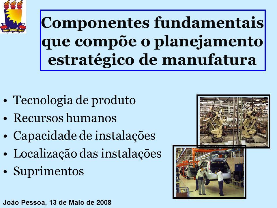 Componentes fundamentais que compõe o planejamento estratégico de manufatura Tecnologia de produto Recursos humanos Capacidade de instalações Localiza
