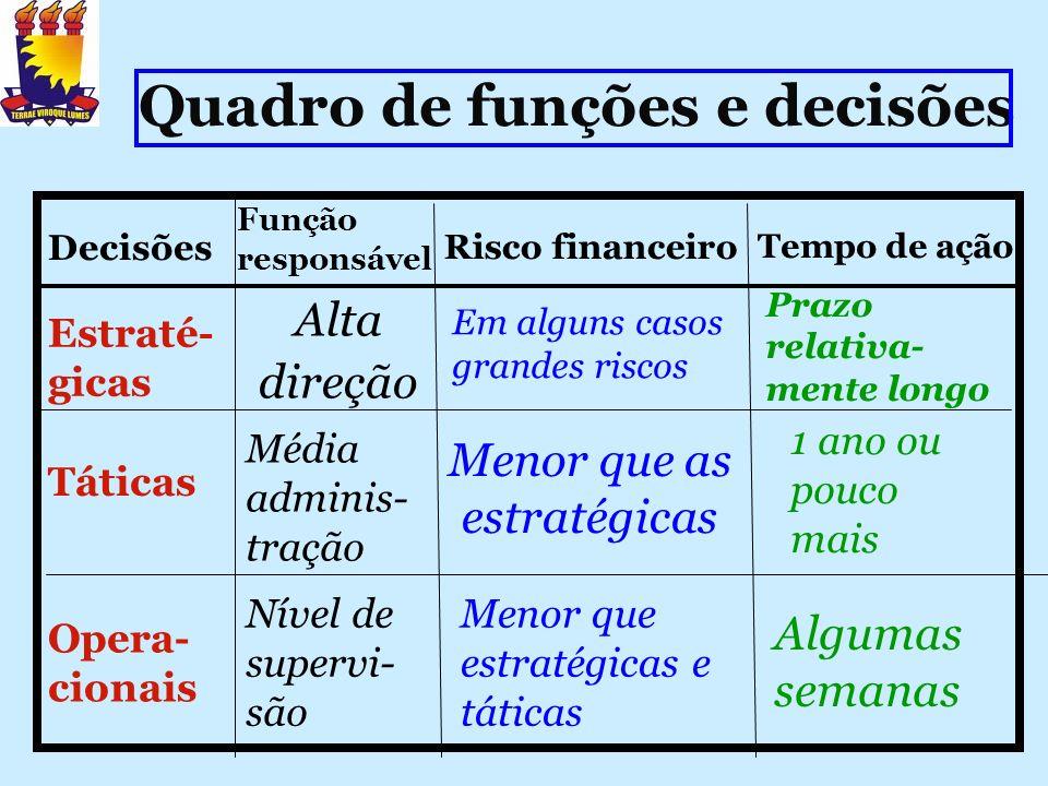 Quadro de funções e decisões Decisões Tempo de ação Risco financeiro Função responsável Estraté- gicas Táticas Opera- cionais Alta direção Média admin