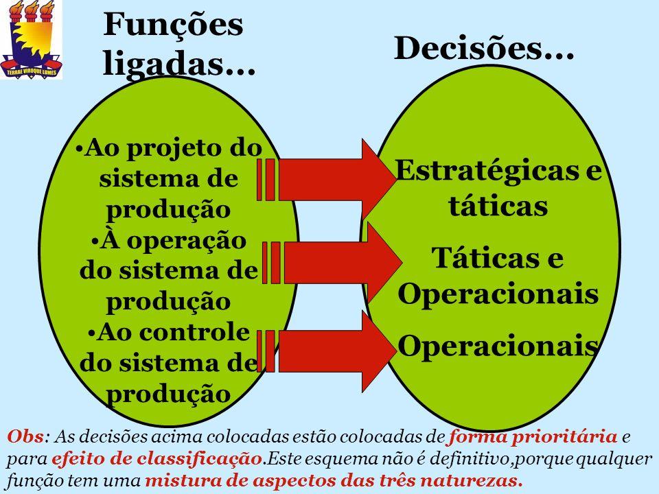 Ao projeto do sistema de produção À operação do sistema de produção Ao controle do sistema de produção Estratégicas e táticas Táticas e Operacionais O