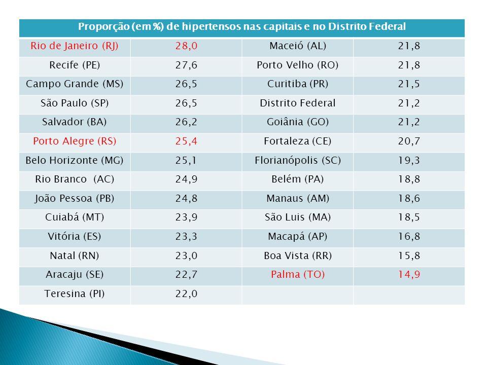 Proporção (em %) de hipertensos nas capitais e no Distrito Federal Rio de Janeiro (RJ)28,0Maceió (AL)21,8 Recife (PE)27,6Porto Velho (RO)21,8 Campo Grande (MS)26,5Curitiba (PR)21,5 São Paulo (SP)26,5Distrito Federal21,2 Salvador (BA)26,2Goiânia (GO)21,2 Porto Alegre (RS)25,4Fortaleza (CE)20,7 Belo Horizonte (MG)25,1Florianópolis (SC)19,3 Rio Branco (AC)24,9Belém (PA)18,8 João Pessoa (PB)24,8Manaus (AM)18,6 Cuiabá (MT)23,9São Luis (MA)18,5 Vitória (ES)23,3Macapá (AP)16,8 Natal (RN)23,0Boa Vista (RR)15,8 Aracaju (SE)22,7Palma (TO)14,9 Teresina (PI)22,0