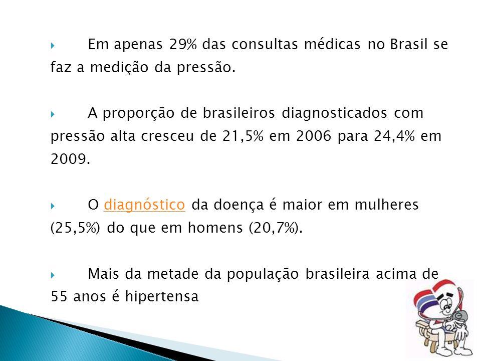 Em apenas 29% das consultas médicas no Brasil se faz a medição da pressão.