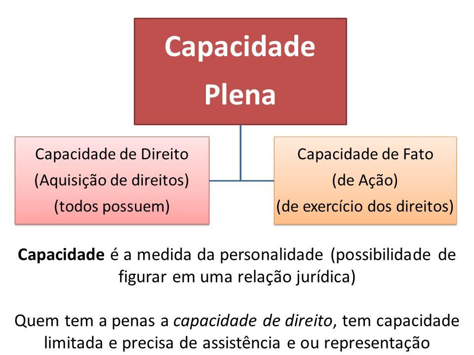 Capacidade Plena Capacidade de Direito (Aquisição de direitos) (todos possuem) Capacidade de Fato (de Ação) (de exercício dos direitos) Capacidade é a