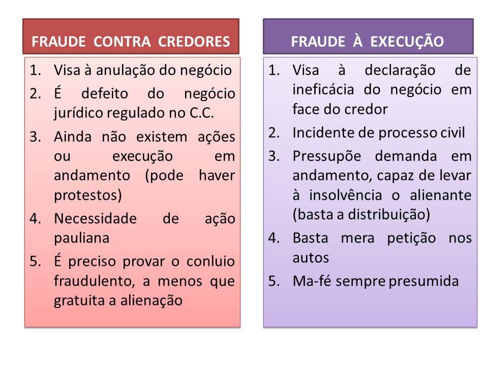 FRAUDE CONTRA CREDORES 1.Visa à anulação do negócio 2.É defeito do negócio jurídico regulado no C.C. 3.Ainda não existem ações ou execução em andament