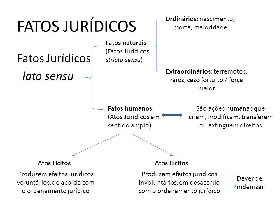 FATOS JURÍDICOS Fatos Jurídicos lato sensu Fatos naturais (Fatos Jurídicos stricto sensu) Fatos humanos (Atos Jurídicos em sentido amplo) Ordinários: