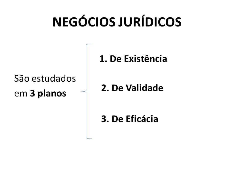 NEGÓCIOS JURÍDICOS São estudados em 3 planos 1. De Existência 2. De Validade 3. De Eficácia