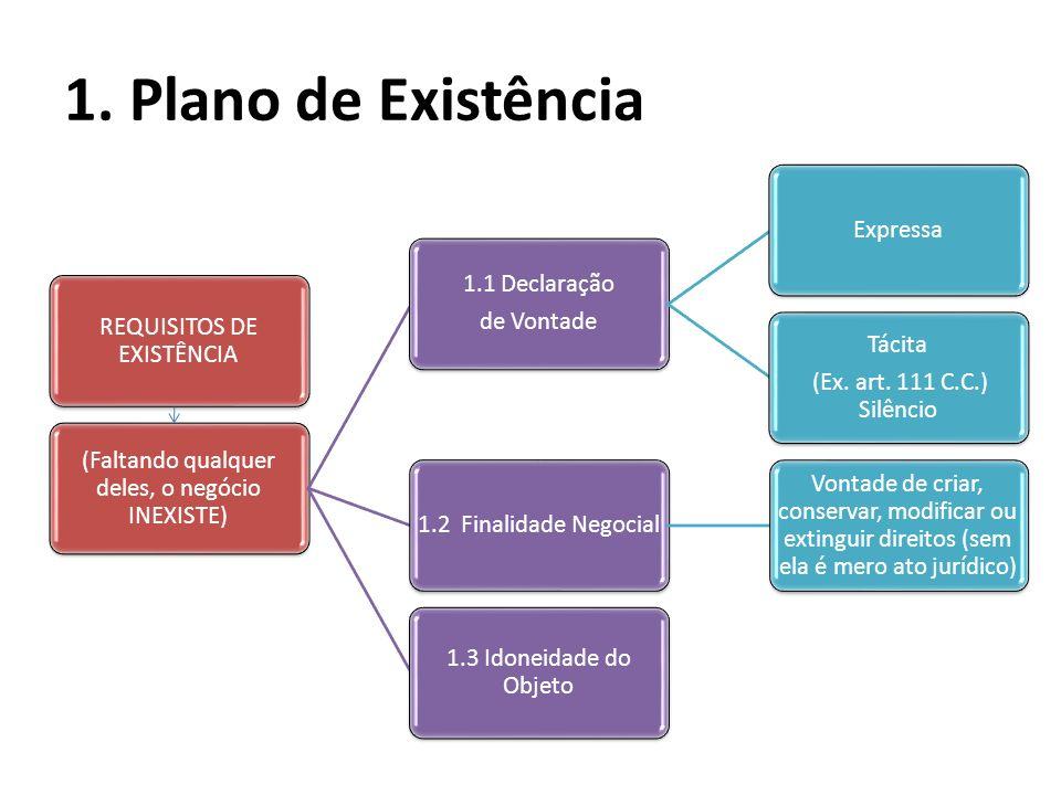 1. Plano de Existência REQUISITOS DE EXISTÊNCIA (Faltando qualquer deles, o negócio INEXISTE) 1.1 Declaração de Vontade Expressa Tácita (Ex. art. 111