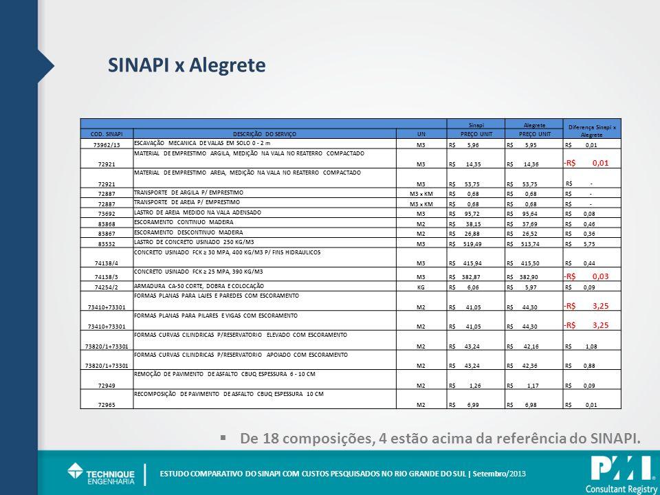 SINAPI x Alegrete ESTUDO COMPARATIVO DO SINAPI COM CUSTOS PESQUISADOS NO RIO GRANDE DO SUL | Setembro/2013 | De 18 composições, 4 estão acima da referência do SINAPI.