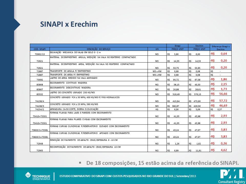 SINAPI x Erechim ESTUDO COMPARATIVO DO SINAPI COM CUSTOS PESQUISADOS NO RIO GRANDE DO SUL | Setembro/2013 | De 18 composições, 15 estão acima da referência do SINAPI.